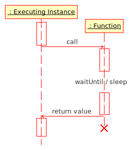File:Function Execution.png