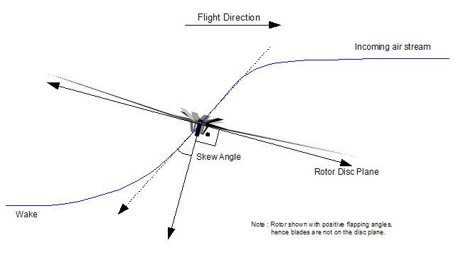 helicopter flight model config  xml