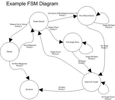 FSM - Bohemia Interactive Community