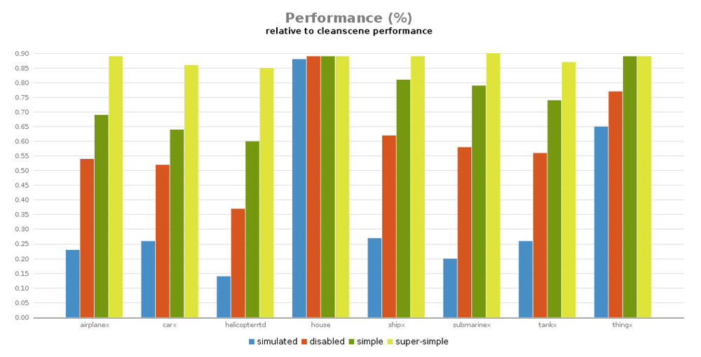 SimpleObject PerformanceChart.png